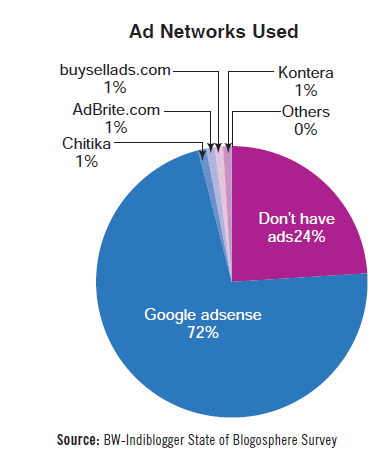 Ad networks used by Indian bloggers