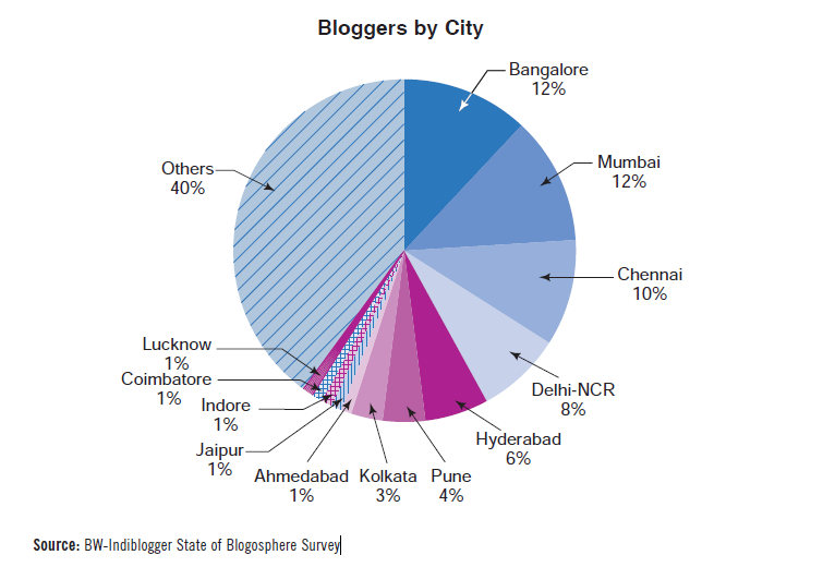Indian bloggers city-wise