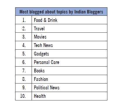 Most blogged about topics by Indian bloggers
